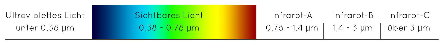 wellenlängen des infrarot-lichts